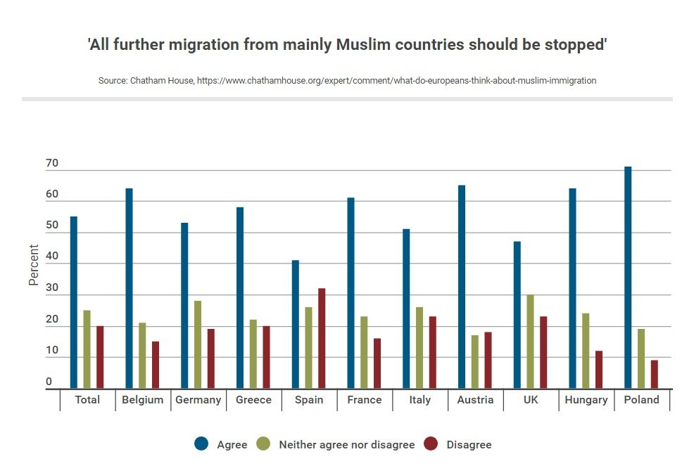 Majority of Europeans Want Halt to Muslim Immigration