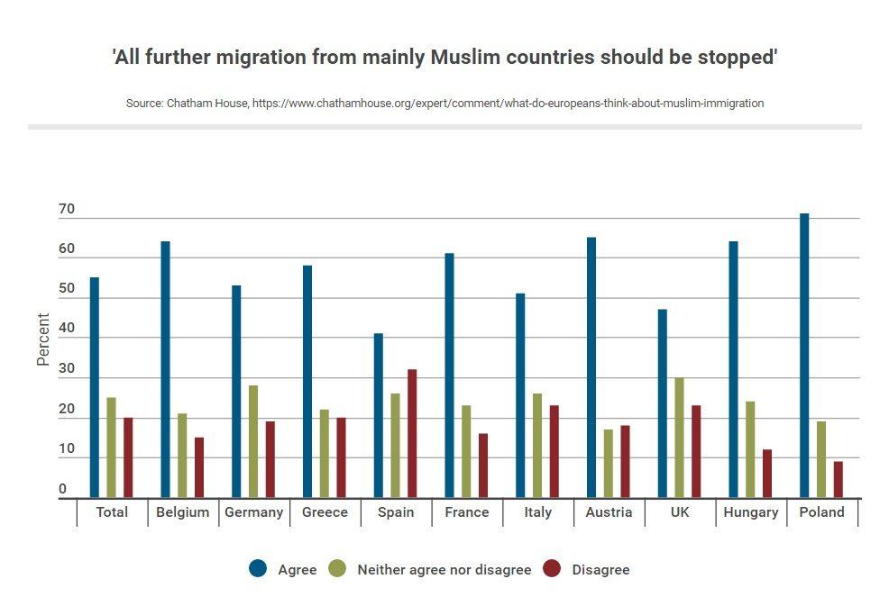 Majority of Europeans Want Halt to Muslim Immigration